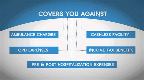 How we choose travel insurance to best suit our needs Why do I need health insurance - YouTube