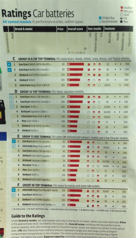car battery ratings cont magazine articles pinterest