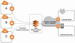 Aws Network Connectivity Over Mpls  U2013 Aws Answers
