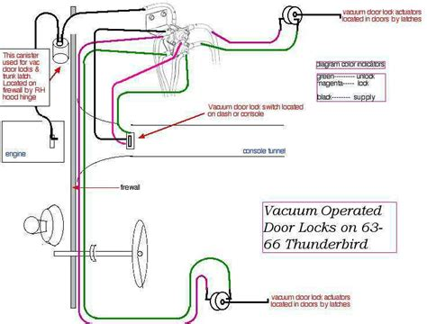 69 Fairlane Windshield Wiper Wire Diagram by Thunderbird Ranch Diagrams Page
