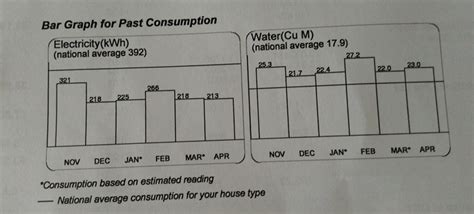 4 Bedroom House Utility Bill by The Average Water Consumption Of A 4 Room Hdb Is About