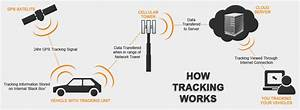 How The Tracking Systems Work