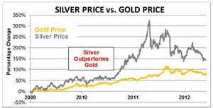 current rate of gold and silver 7 gbp