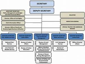 Doi Organizational Chart Libby News Montana