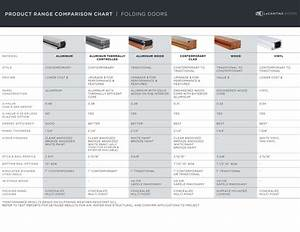 Lcd Product Range Comparison Chart Fold 1 Priority