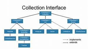 What Is The Advantage Of Collection Framework In Java  How