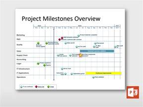 Milestone Project Management Template
