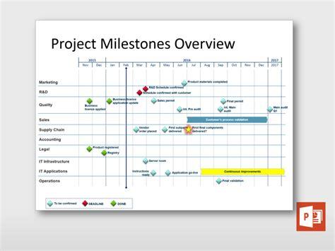 project milestones template project milestones overview project templates guru