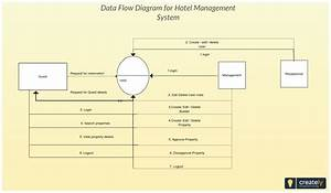 Diagram Context Level Diagram For Hotel Management System Full Version Hd Quality Management System Diagramkeirah Schuetzenwirt It