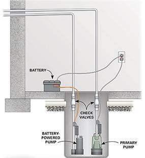 Complete Water Well Diagram by Well Pumps Replacement Repair Db S Plumbing And
