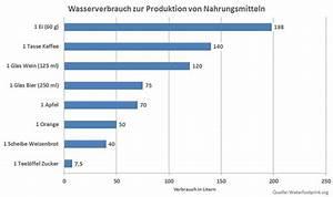 Portion Pro Person Berechnen : wasserverbrauch wie viel wasser brauchen wir im vergleich ~ Themetempest.com Abrechnung