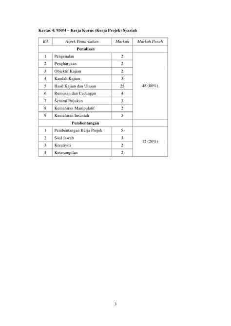 930 Sukatan Pelajaran Syariah STPM (Baharu)