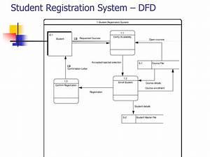data flow diagram for enrollment system college paper With student registration system documentation