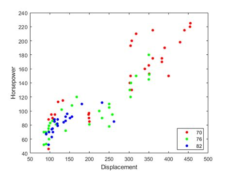 plot scatter matlab examples variable mathworks grouping settings stats help