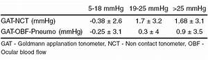 Iop Conversion Chart Corneal Thickness Inter Instrument Agreement And Influence Of Central