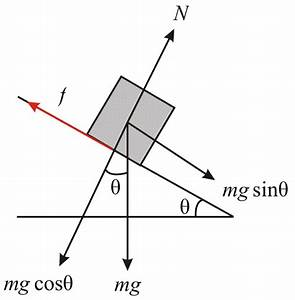 Solved  An Object Of Mass M Moves With Acceleration Down A