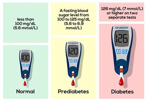 diagnosis  diabetes blood sugar test random plasma