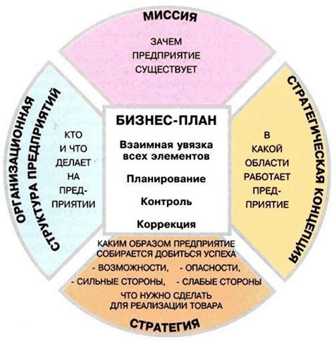 Перспективный бизнес в россии 2018 году
