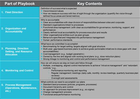 Resume sample and template database costumepartyrun operations playbook template 28 images sales playbook maxwellsz