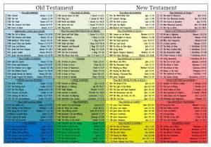 St Mary's Church Long Newton - Bible Reading Plan