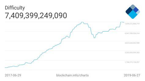bitcoin difficulty bitcoin mining exec reveals the key to sustaining crypto s