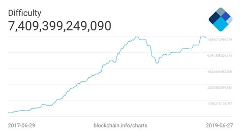 Bitcoin's mining difficulty just reached a record high above 20.6 trillion as more people are mining at a larger scale than ever before thanks to ballooning mining revenue and bitcoin's parabolic price rally. Bitcoin Mining Exec Reveals the Key to Sustaining Crypto's Future