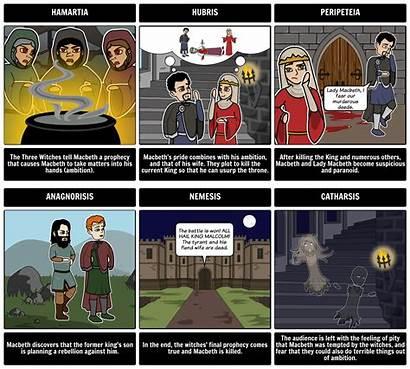 Storyboard Creator Storyboardthat Digital Scoop Macbeth Storyboards