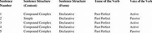 Sentence Structure  Tense  And Voice In Chapter 1 Of Harry