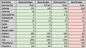 Nutrient Density Chart Mcdaniel 39 S Bite Sized Reviews Beyon Meat The Beyond Burger