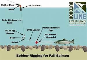 Salmon River Fall Salmon Tackle Set Up