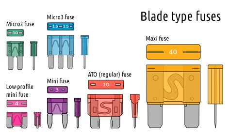 Fileelectrical Fuses Blade Type Svg