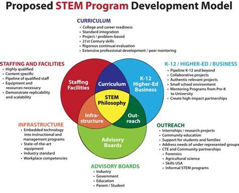 stem program development model science foundation stem