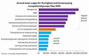 Average wage for the highest paying occupational group ...