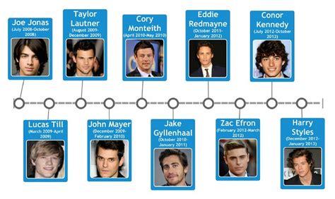 taylor swift boyfriends list  celebrity