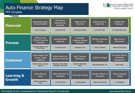 Auto Finance Strategy Map