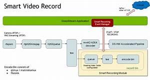 Nvidia Deepstream Plugin Manual   Gstreamer Plugin Details