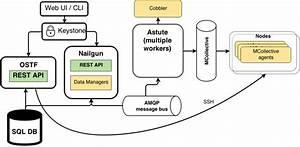Microsoft Architecture Diagram