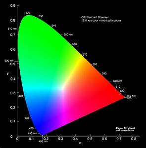 Color Cie Chromaticity And Perception  Clarkvision Com