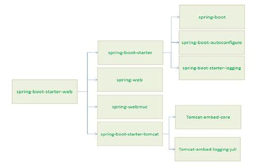 spring framework 2.5.6 jar download