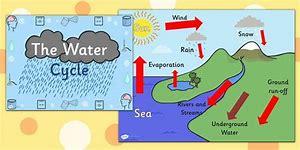 Hd wallpapers water cycle diagram ks2 hd87love hd wallpapers water cycle diagram ks2 ccuart Image collections