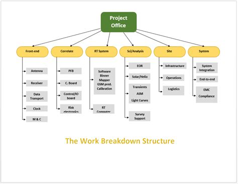 work breakdown structure template microsoft word
