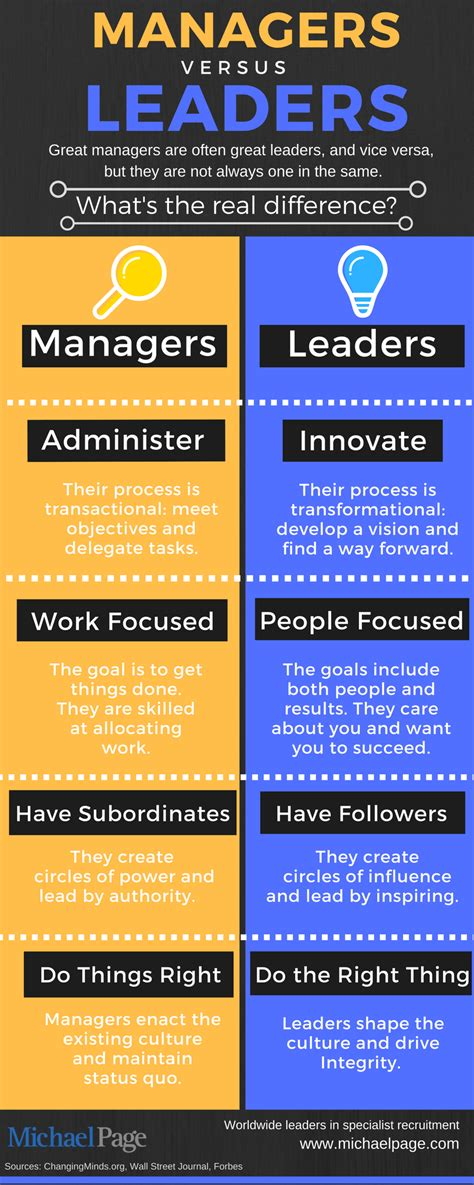 managers  leaders    difference michael page