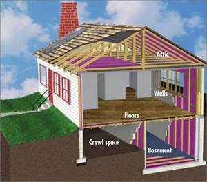 Residential  Commercial Insulation Services