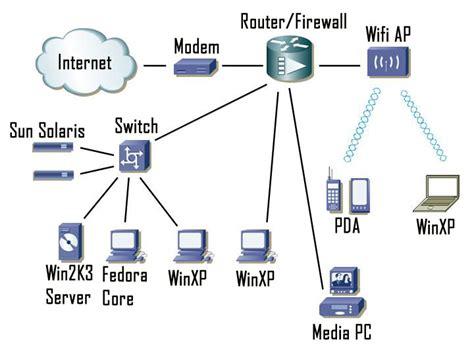 binary signal network diagrams