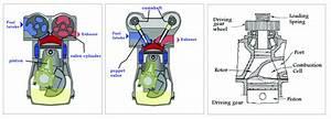 A  Coates Overhead Spherical Valve Engine   B  Overhead Camshaft