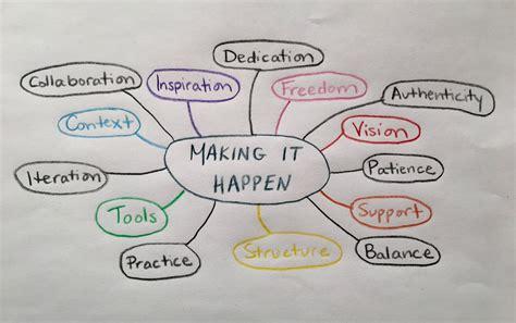 magic  mind mapping  leadership  hilary jane