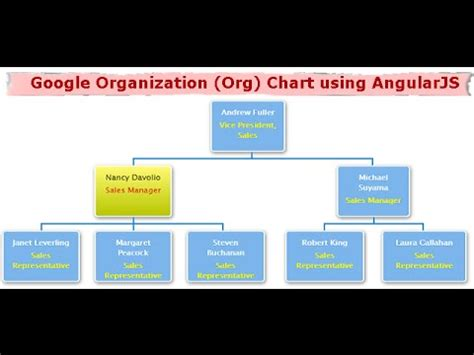 google organization org chart  angularjs youtube
