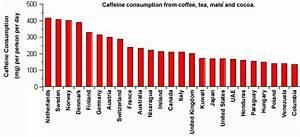 Tea Caffeine Comparison Chart Neuroscience For Kids Caffeine
