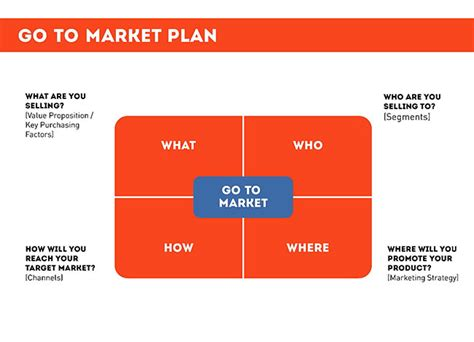 go to market plan web application architecture diagram ex le web free engine image for user manual