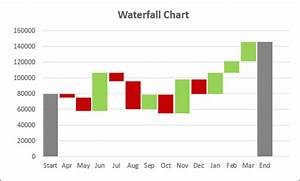 Advanced Excel ... Waterfall Chart